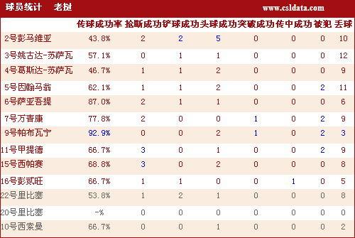 国足7 2老挝技术统计 老挝球员详细数据