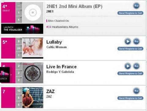 2ne1冲进美国排行榜 billboard世界专辑4位
