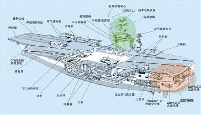 """""""华盛顿""""号航母机库前方和外飘的两舷为3层结构,靠舰艏处是锚链舱"""