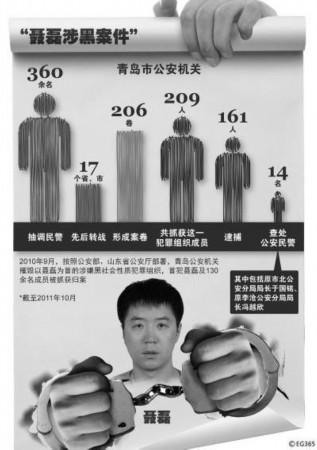 """青岛市公安局有关""""聂磊涉黑案件""""的侦破情况的通报"""