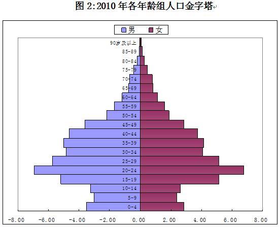 三亚各年份人口_三亚人口分布图