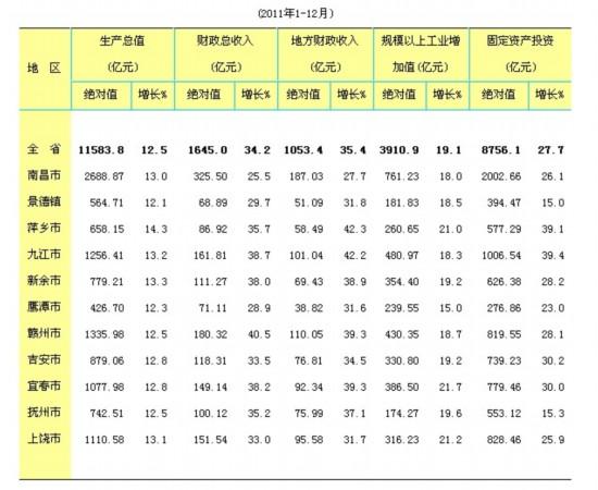 上饶地区gdp排名_山西怪事 大同常年稳居全省第二,如今下滑第八名,长治却排第二,真奇怪