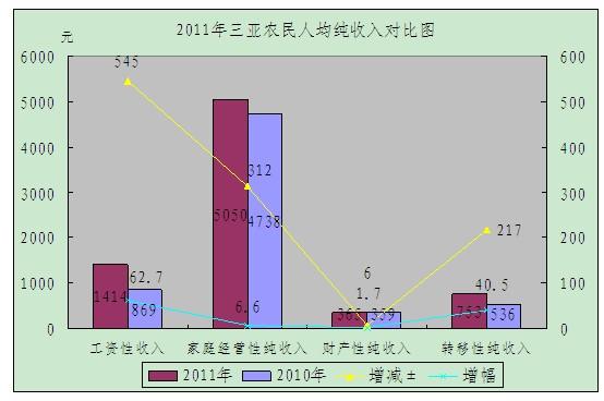 人均期望寿命_超级小农民高山_2011全国农民人均收入