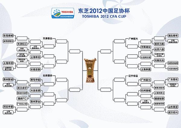 2012年中国足协杯对阵示意图