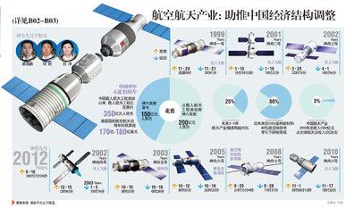 中国经济结构调整