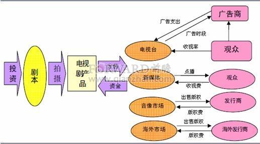 电视剧行业产业链结构图