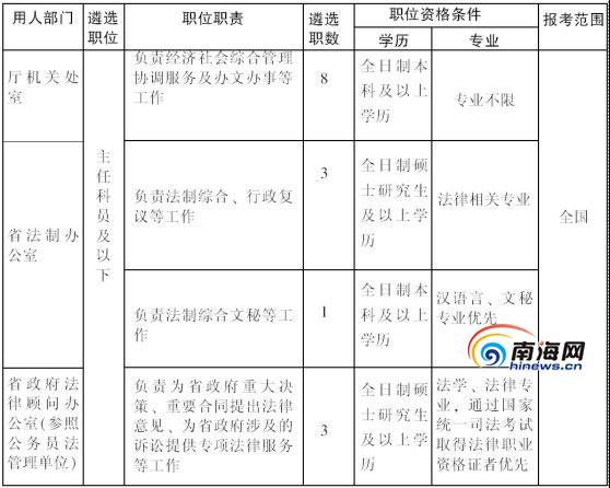 省职位权力结构图