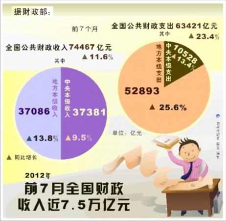 财政收入_南海财政收入