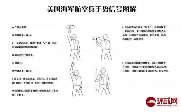军事新闻 环球军情    一般来说,手势信号图解中有a,b,c,d,e五层意思.