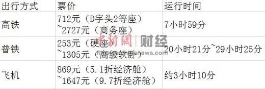 北京至广州高铁,普通列车及飞机出行方式票价及所需时间对比