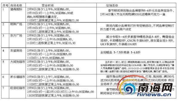 春节海口各商场超市营业时间表及优惠项目