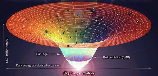科学家在对宇宙微波背景辐射的观测发现,根据重子物质构成理论,如果没有暗物质介入,宇宙中无法演化出星系。   据国外媒体报道,科学家已经发现宇宙中存在大量的暗物质,除了暗能量外几乎所有的宇宙质量都由暗物质提供,显然暗物质是宇宙质量的巨人,支配着我们宇宙中的星系。传统意义上暗物质可分为冷暗物质、热暗物质以及温暗物质,作为宇宙中看不见的质量,科学家试图将暗物质纳入标准模型之中,它影响着宇宙星系的演化、恒星诞生等一系列谜团。   到目前为止,科学家已经进行了多种暗物质探测实验,这些暗物质探索实验或许让人产
