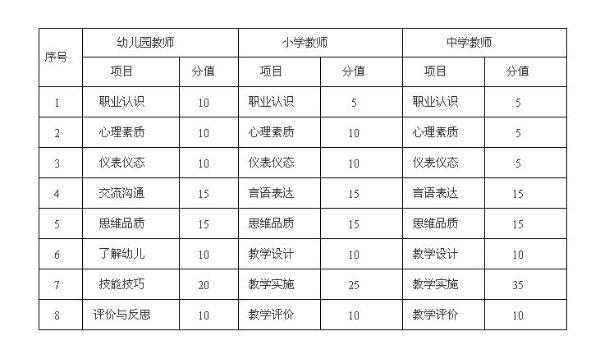 海南教师资格考试成绩15日公布 当日起报名面试