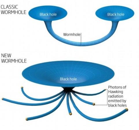 黑洞事件或存神秘能量墙(图)