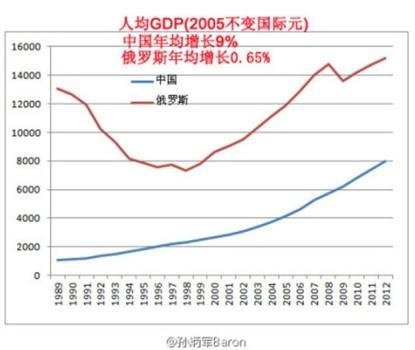 人均GDP俄罗斯中国_中国 图1 和俄罗斯 图2 人均GDP的比较和预期