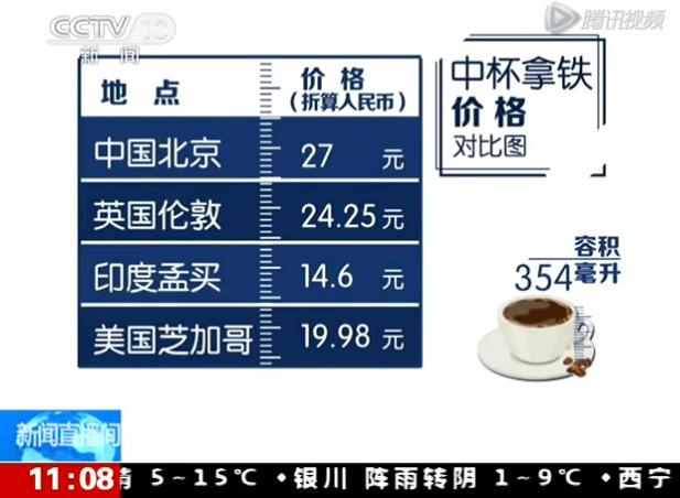 央视曝光星巴克在华暴利:成本更低