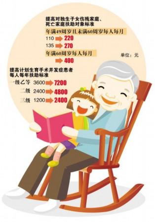 人口和计划生育奖励扶助_计生委奖励扶助正图片