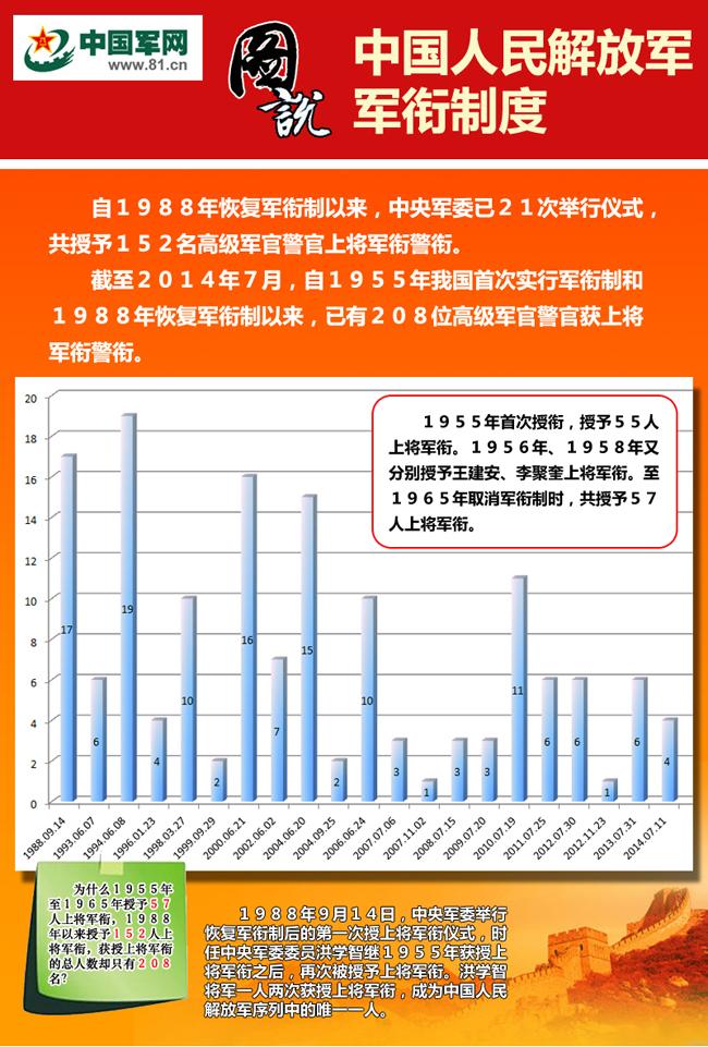 图说中国人民解放军军衔制度