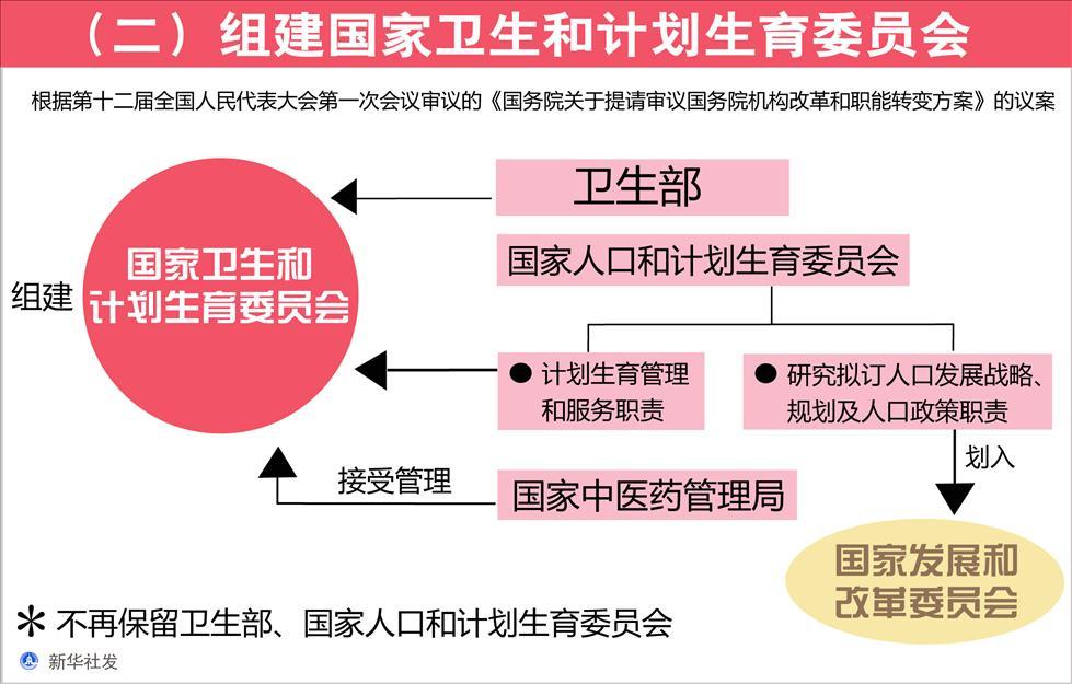 图解国务院机构改革方案