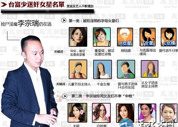 李宗瑞岳不撸_李宗瑞迷奸多女星遭殃 被判79年不雅视频曝光