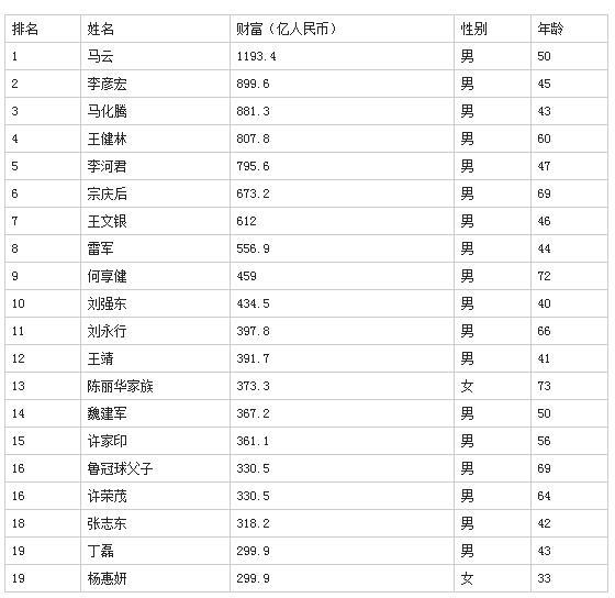 2014福布斯中国富豪榜:马云、李彦宏、马化腾