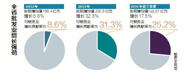 今年前三季度批发业对海南服务业增长的贡献率居首位