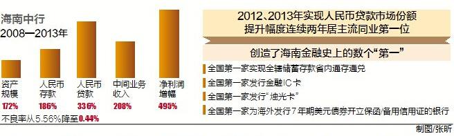 中国银行海南省分行成立100周年经营网点遍及全岛