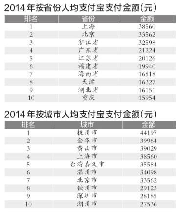 支付宝发布十年账单海南省人均支付全国排名第七