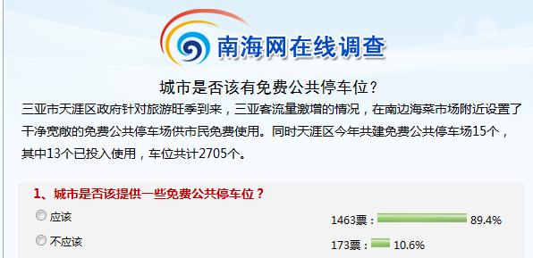 南海网调查:近九成网民认为城市应提供免费停车位