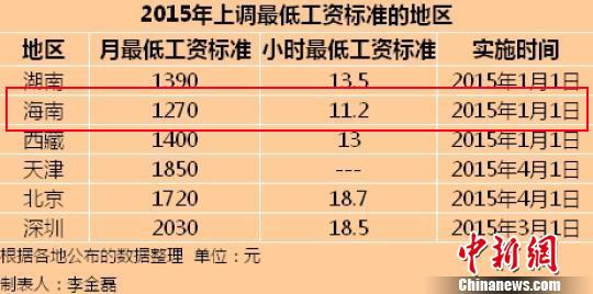 <b>6地区上调最低工资标准:海南最低为1270元/月</b>