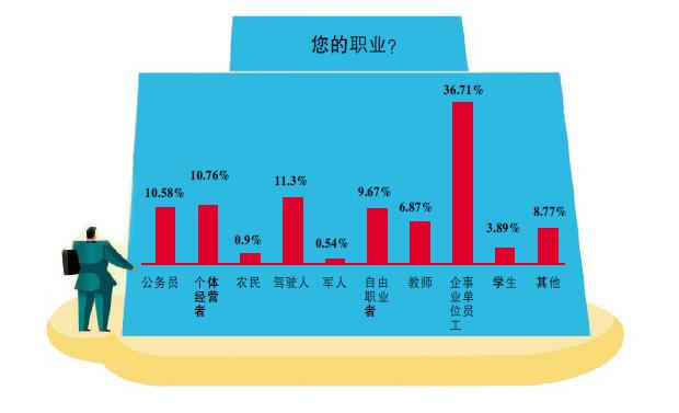 """交通为何拥堵?海南省交警总队网调显示是""""人的原因"""""""