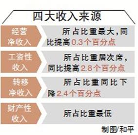 贫困生人均年收入_海南省人均年收入