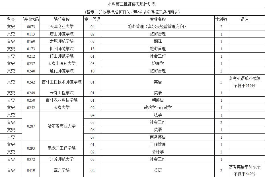 海南考试局发布本科第二批征集志愿的公告