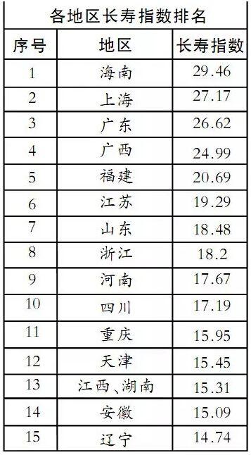 中科院专家绘出中国长寿地图海南高居榜首[长寿秘诀]