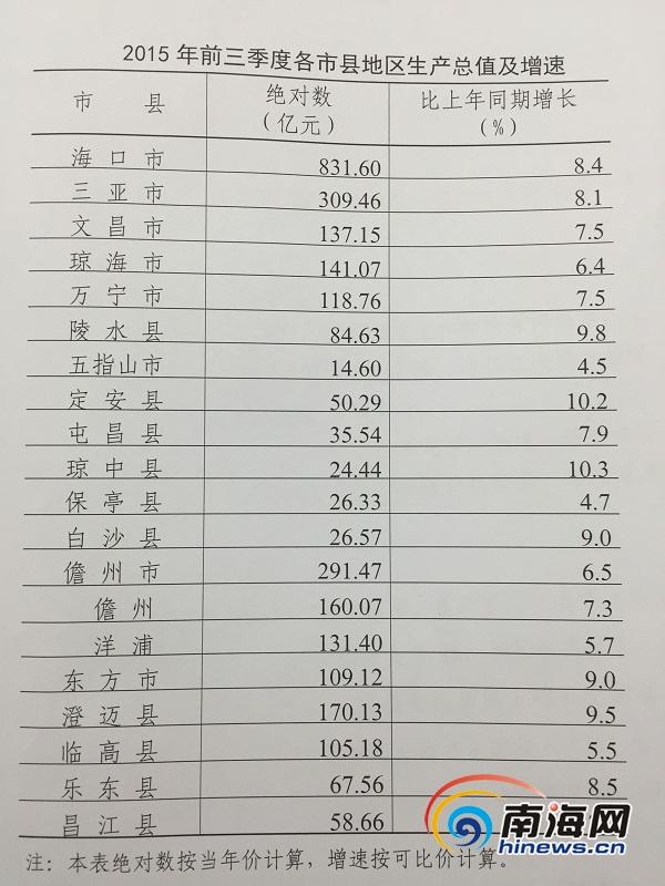 朝鲜gdp总量_2015年海口gdp总量