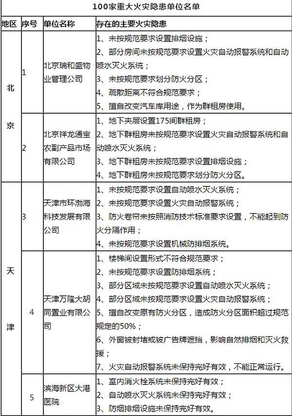 <b>中国公布百家重大火灾隐患单位海南一公司榜上有名</b>