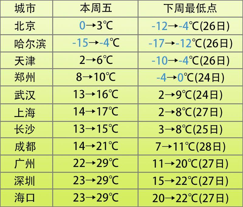 """<b>台风""""烟花""""来袭天气易冷海南下周降温最低温20℃</b>"""