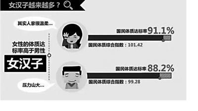 <b>国民体质公报出炉海南人身体素质比不过上海人?</b>