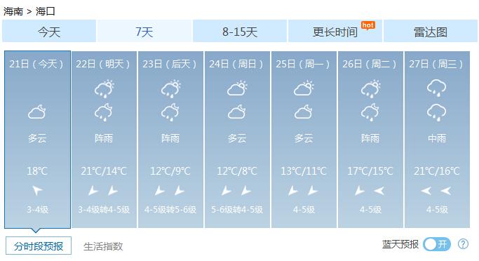 春运气象预报!海南本周末有强降温及海上大风天气