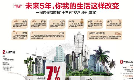 """一图读懂海南省""""十三五""""规划纲要"""