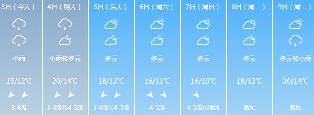 <b>好消息!海口天气4日起好转年初三气温回升后天气晴热</b>