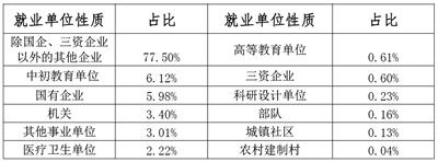 海南高校毕业生近八成进非国有企业出岛爱奔广东