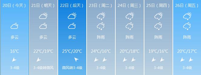 海南21日-22日天气晴好气温回升元宵节最高温29℃