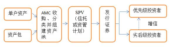 公募不良资产证券化交易结构图