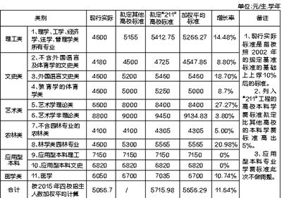 海南4所公办高校学费拟上调平均标准或上调11.64%