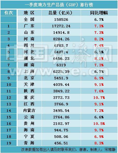 海南gdp排名_江苏GDP最低的宿迁,放在广东排名第几,会是最后一名吗