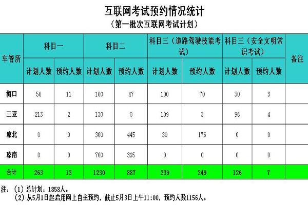 海南143人通过互联网预约驾考成功首批37人今考科目二