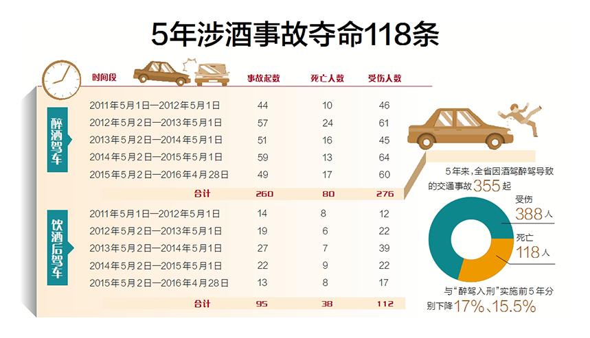"""海南交警公布""""醉驾""""典型案例五年89名驾驶人被终身禁驾"""