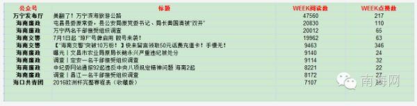 [海南微信排行榜]第五十六期:上周海南多市县官员落马引围观