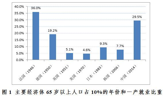 中国人口老龄化_中国人口老龄化程度